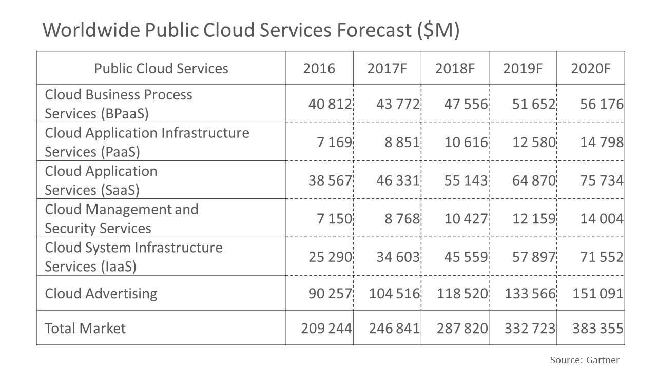 Worldwide Public Cloud Services Forecast ($M)