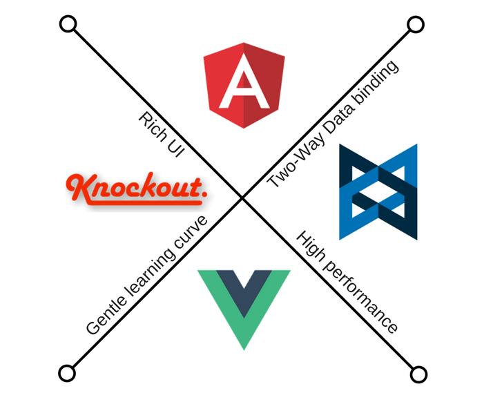 frameworks similarities
