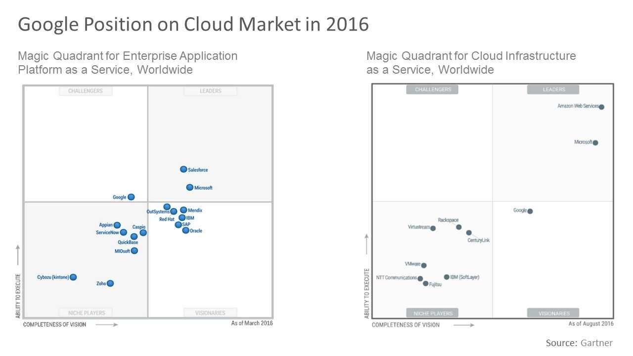 Google Position on Cloud Market in 2016