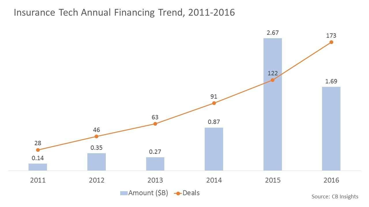 Insurance Tech Annual Financing Trend, 2011-2016