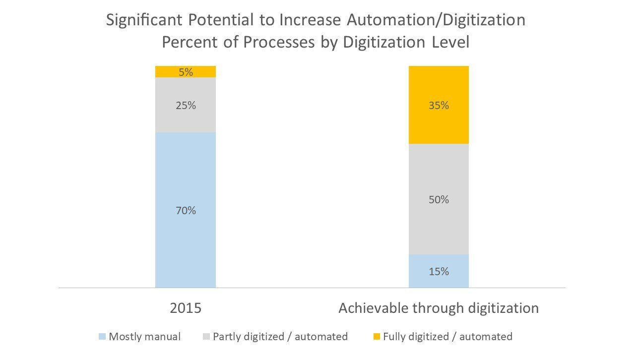 Significant Potential to Increase Automation/Digitization Percent of Processes by Digitization Level