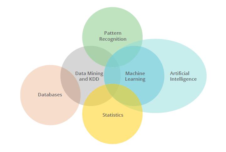 Data Science Disciplines