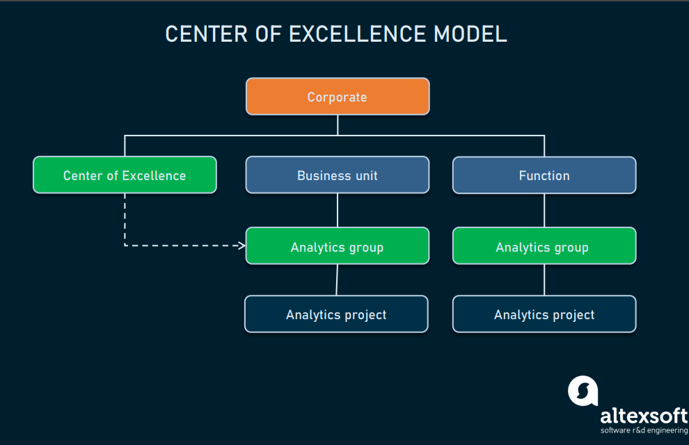 Center_of Excellence_model
