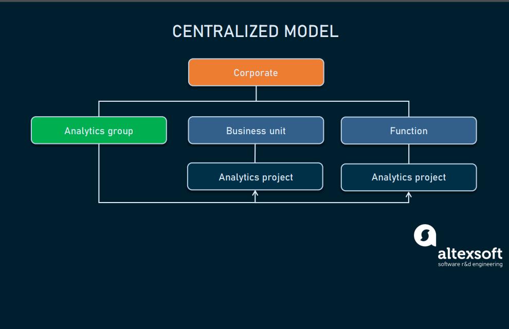 Centralized_model