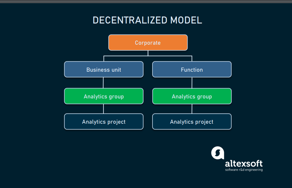 Decentralized_model