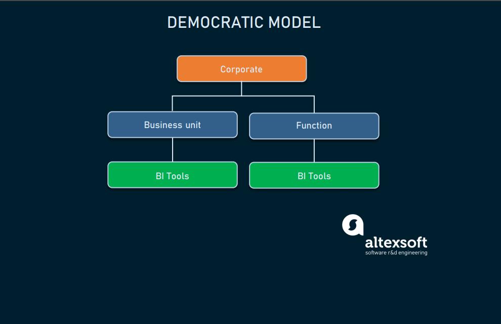 Democratic_model