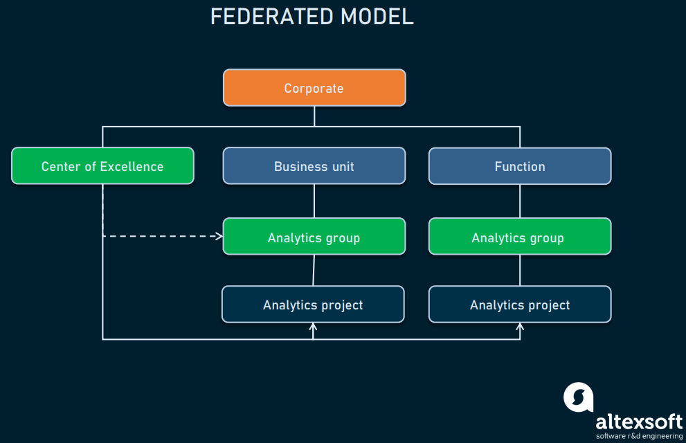 Federated_model