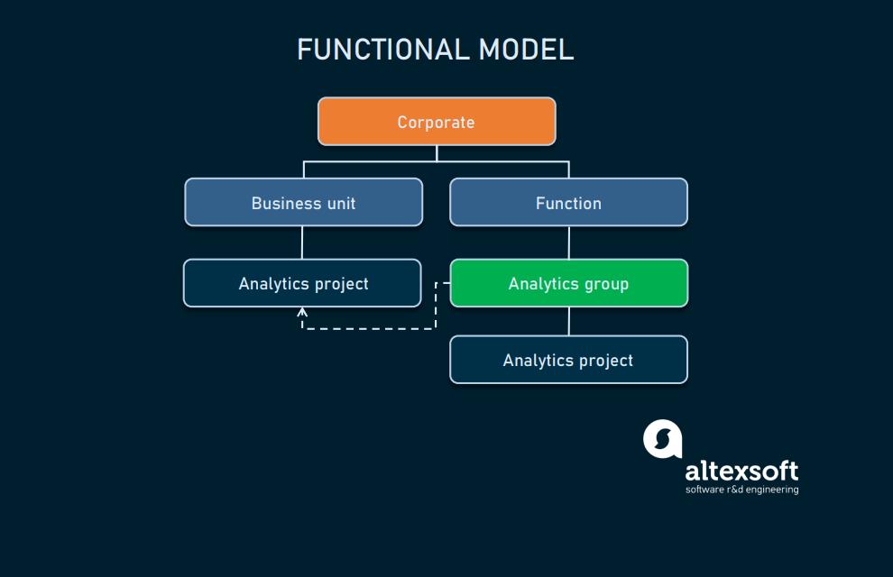Functional_model