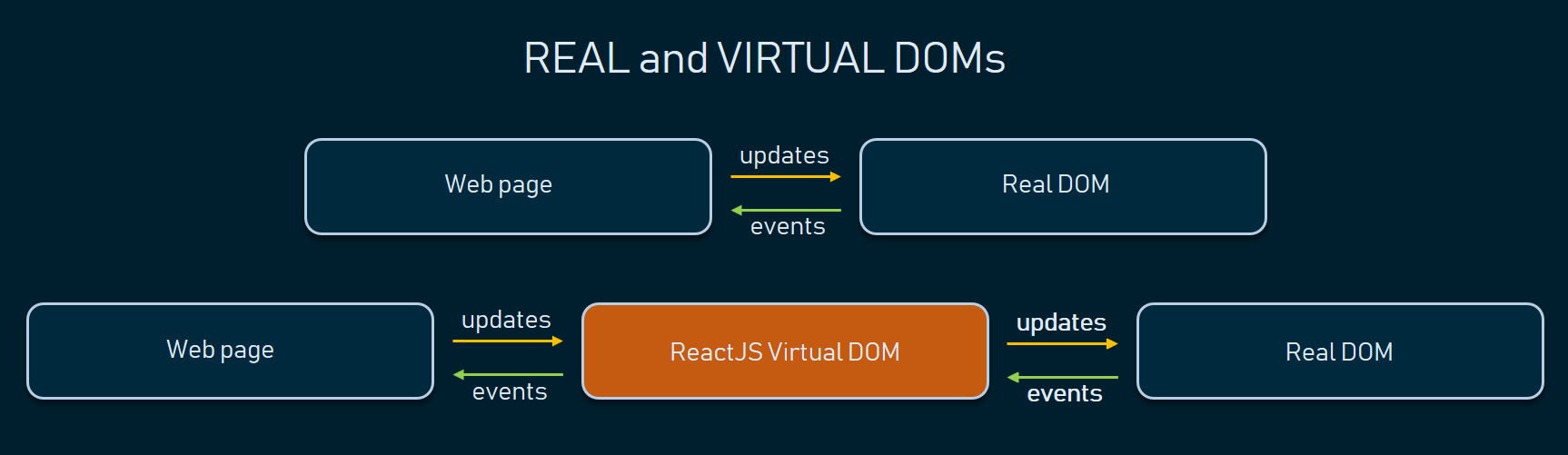 real and virtual DOM in ReactJS