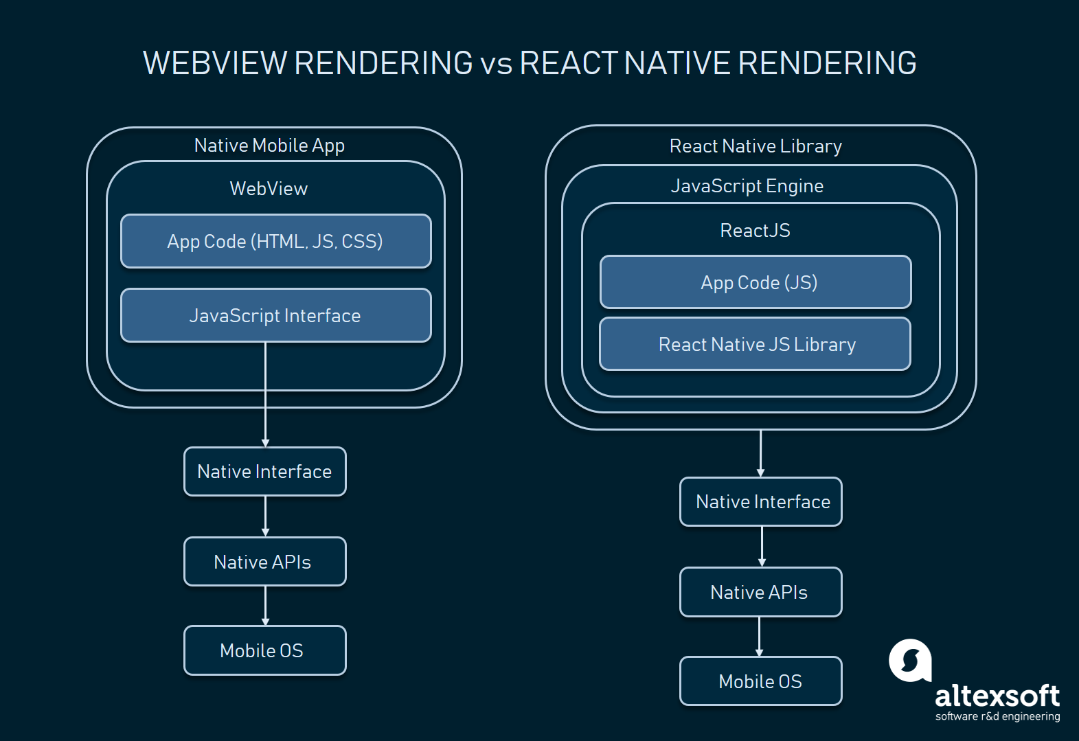 WebView vs React Native Rendering