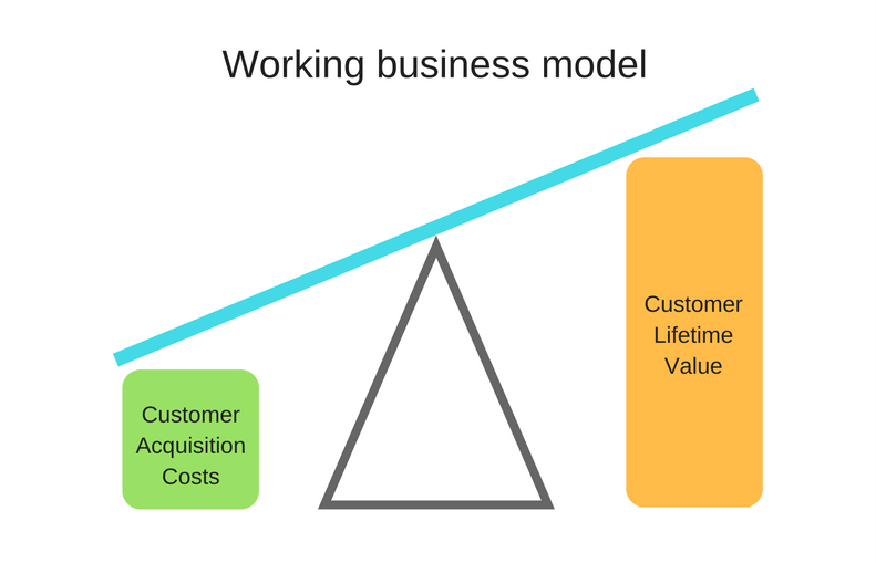 Working business model