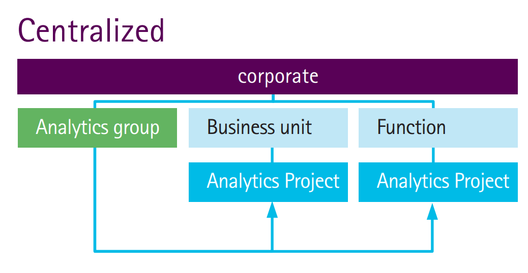 Centralized implementation