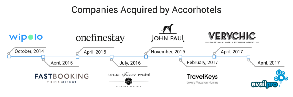 companies acquired by accorhotels
