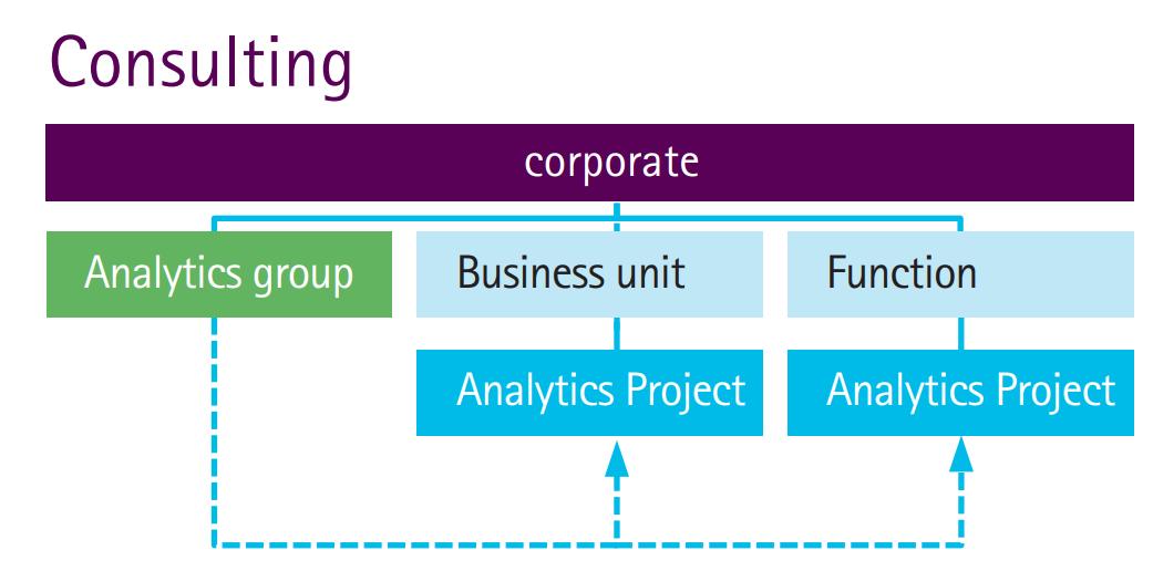 Consulting implementation