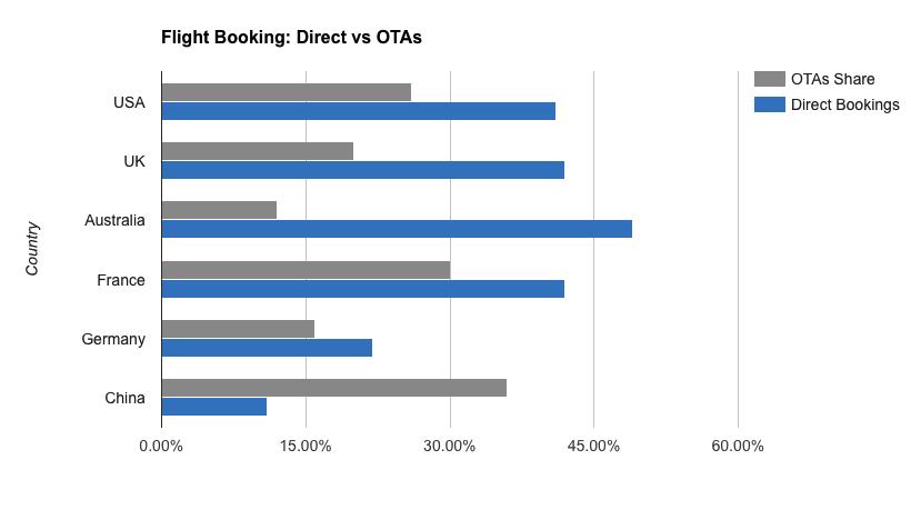 Direct Flight Booking vs OTA's Stats