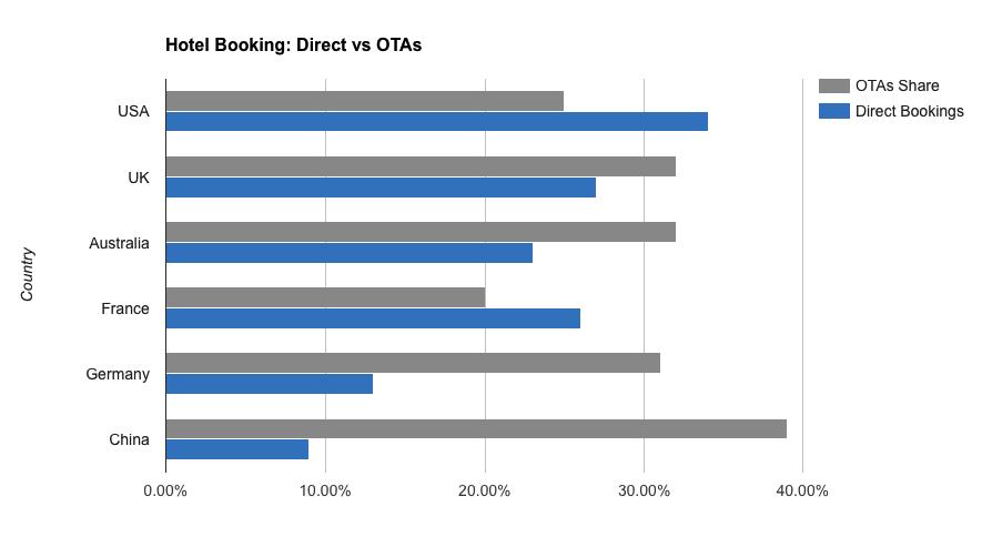 Direct Hotel Boking vs OTA's Stats
