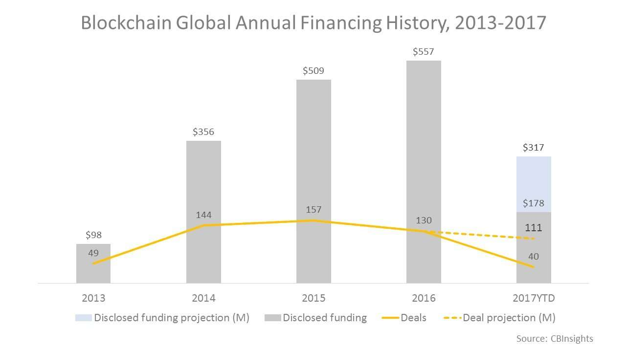 Blockchain Global annual financing history, 2013-2017