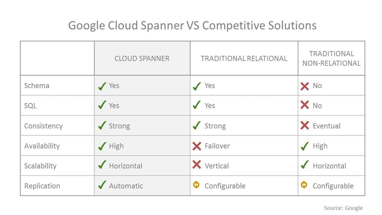 Google Cloud Spanner vs competitive solutions