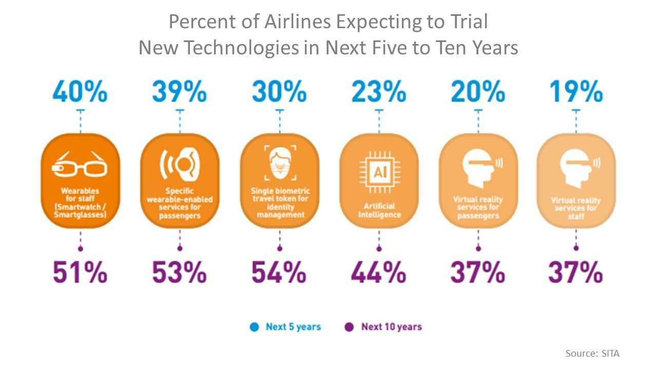 Percent of airlines expecting to trial new technologies in next five to ten years
