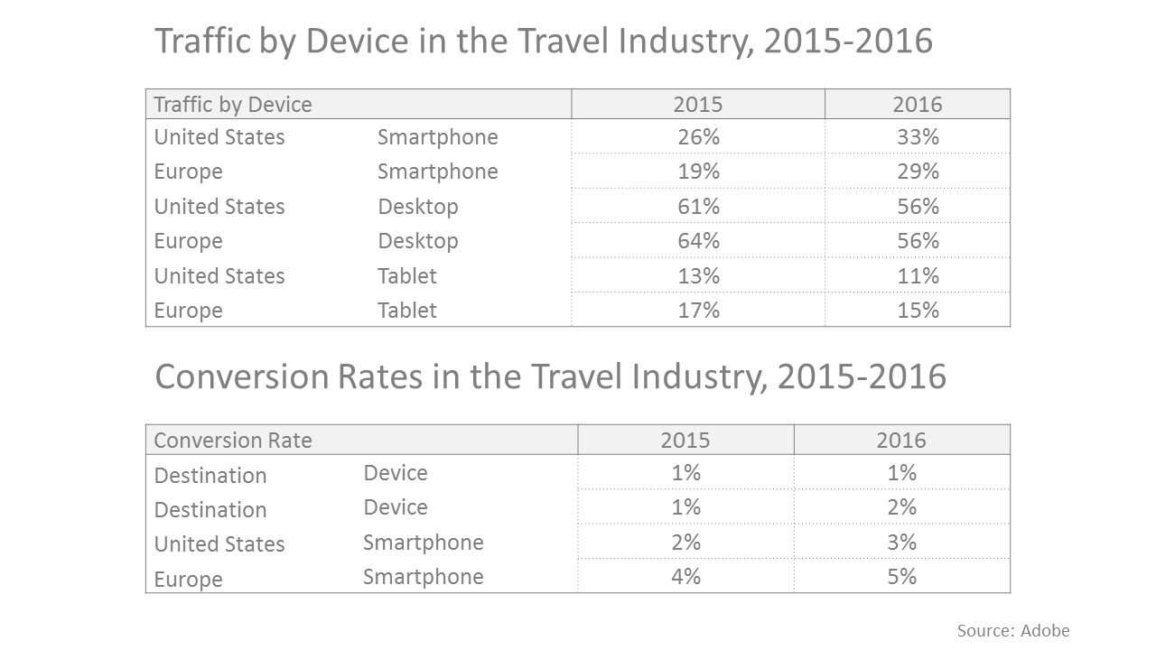 Traffic and conversion rates in the travel industry