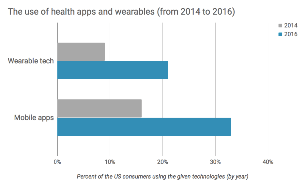 The use of health apps and wearables use