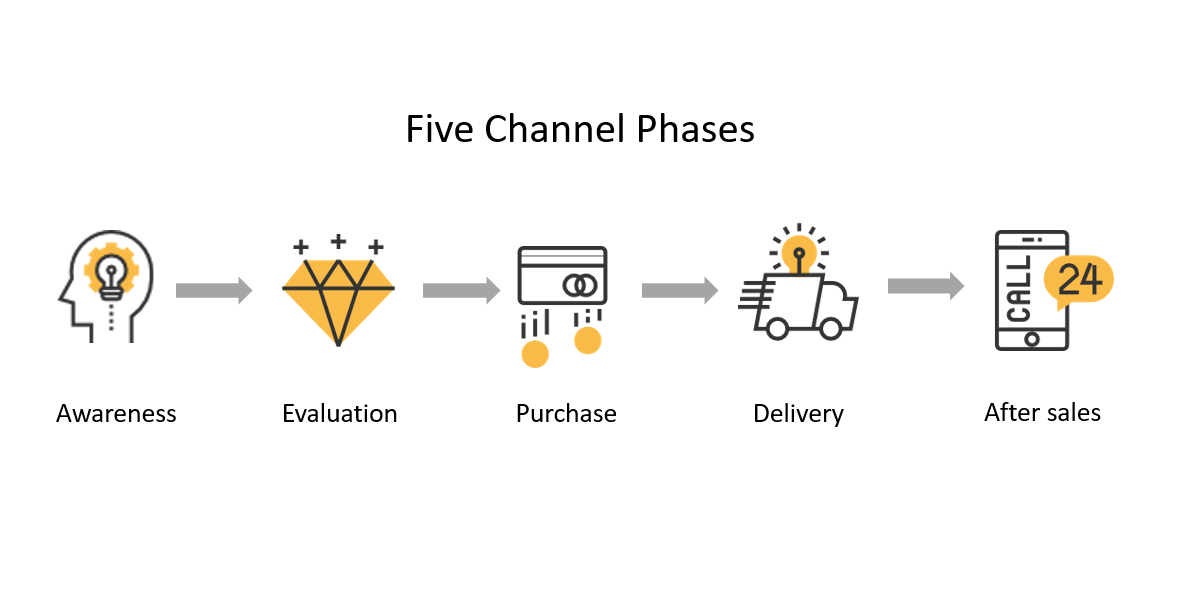 Five Channel Phases - outline distribution channels