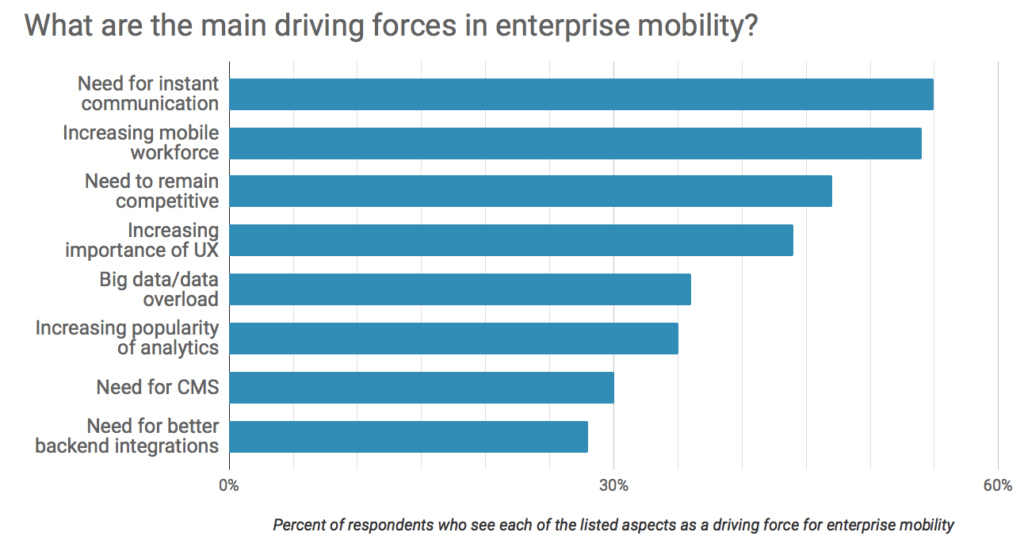 Driving forces for enterprise mobility