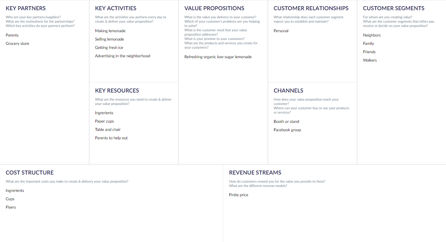 Business Model Canvas for a Lemonade Stand