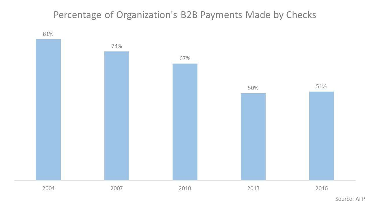Percentage of organization's B2B payments made by checks