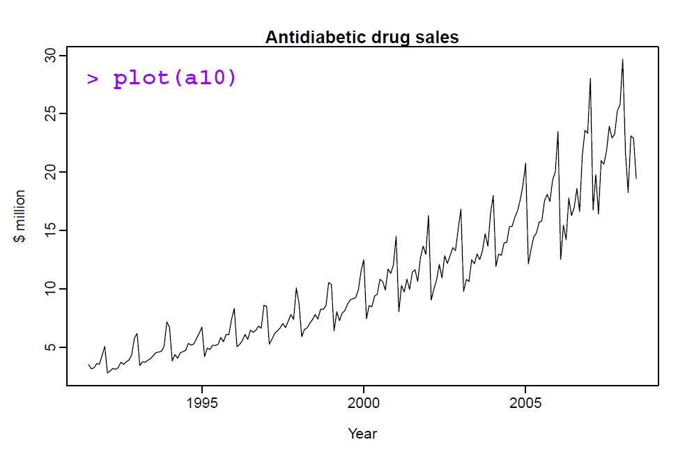 medicine sales graph