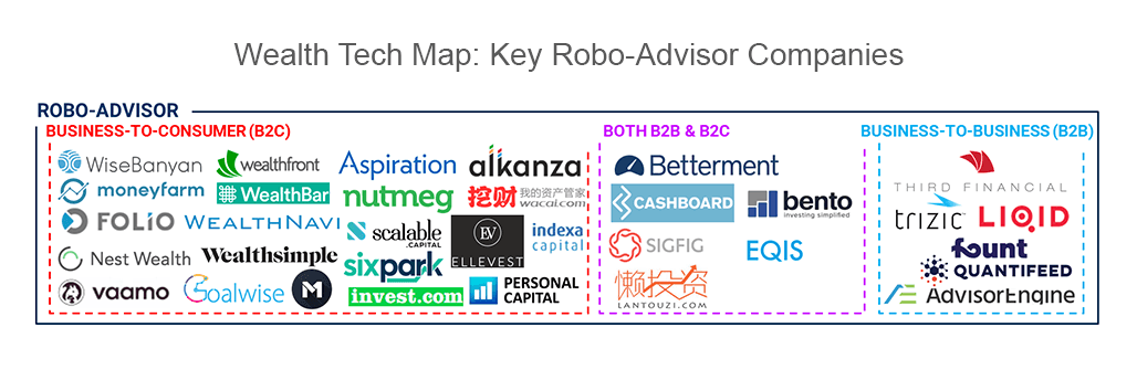 Wealth Tech Map: Key Robo-Advisor Companies