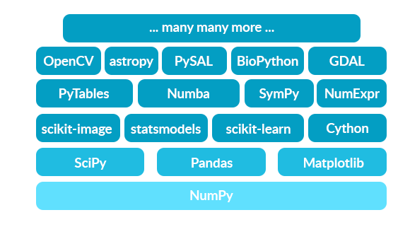 The Python NumPy-based ecosystem includes tools for array-oriented computing