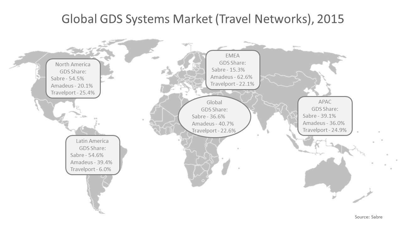 global distribution systems comparison