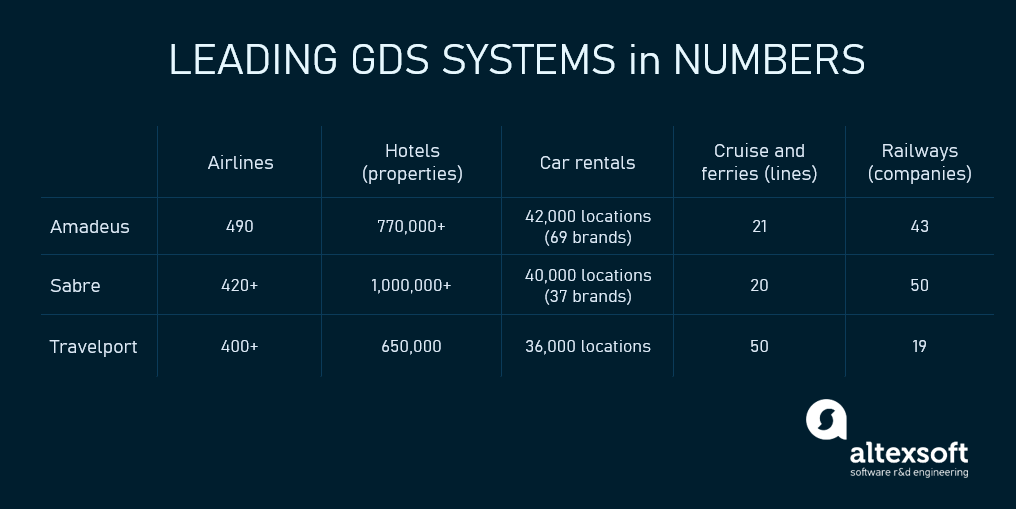 GDSs in numbers