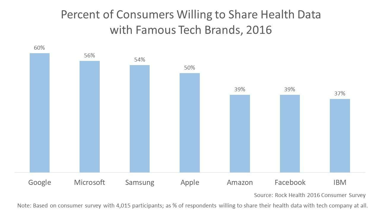 Percent of consumers willing to share health data with famous tech brands, 2016