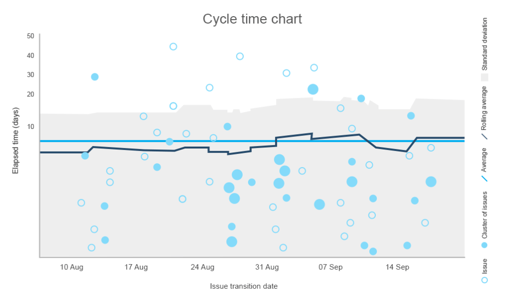 cycle time chart for determining the average time required to complete a task