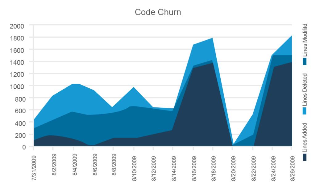 Code churn