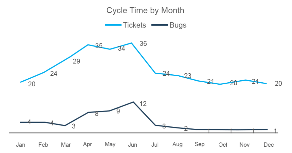 cycle time chart by month