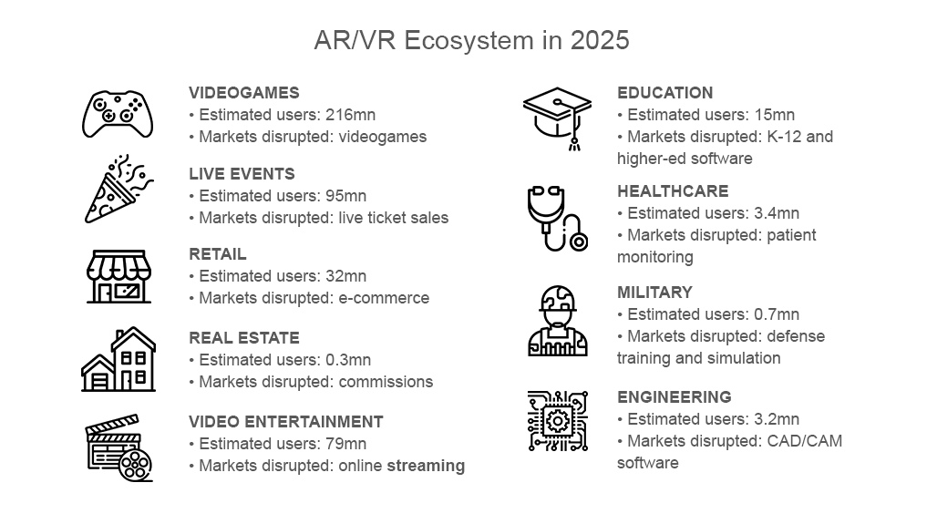 AR/VR Ecosystem in 2025