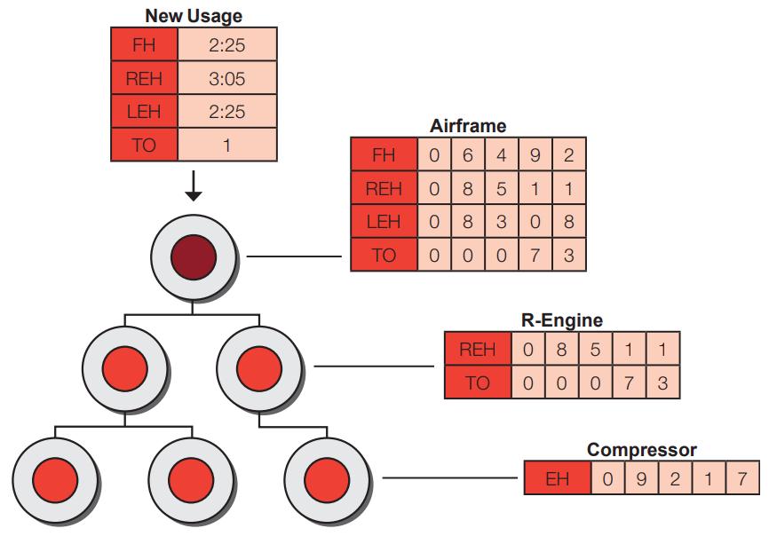 hierarchy of components