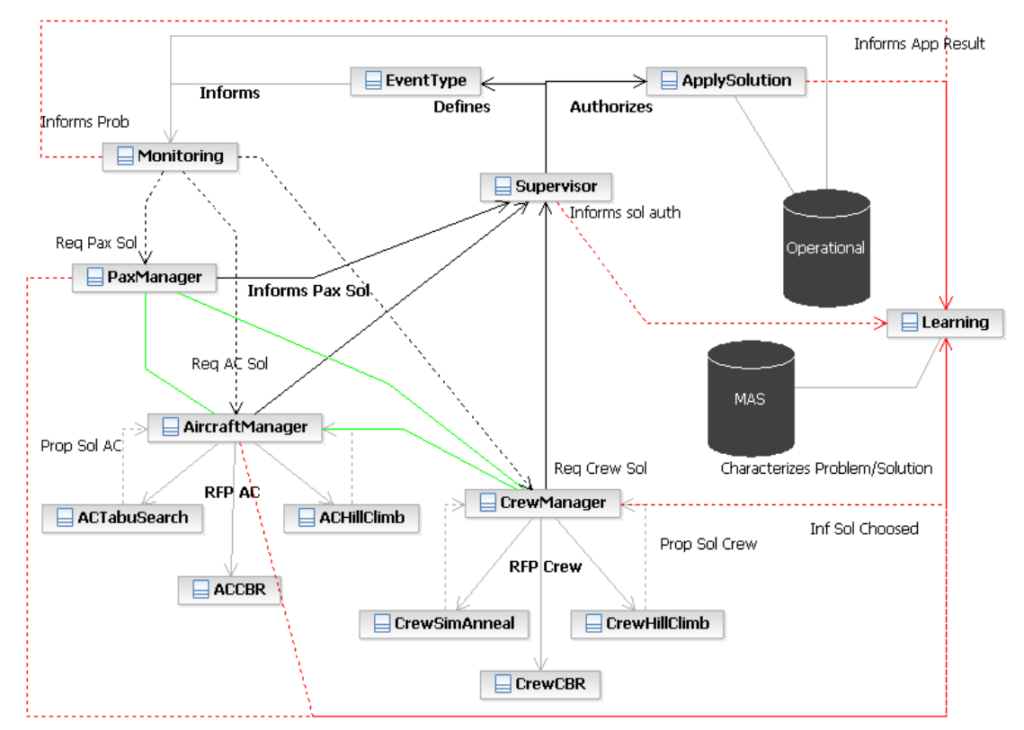architecture of multi-agent system