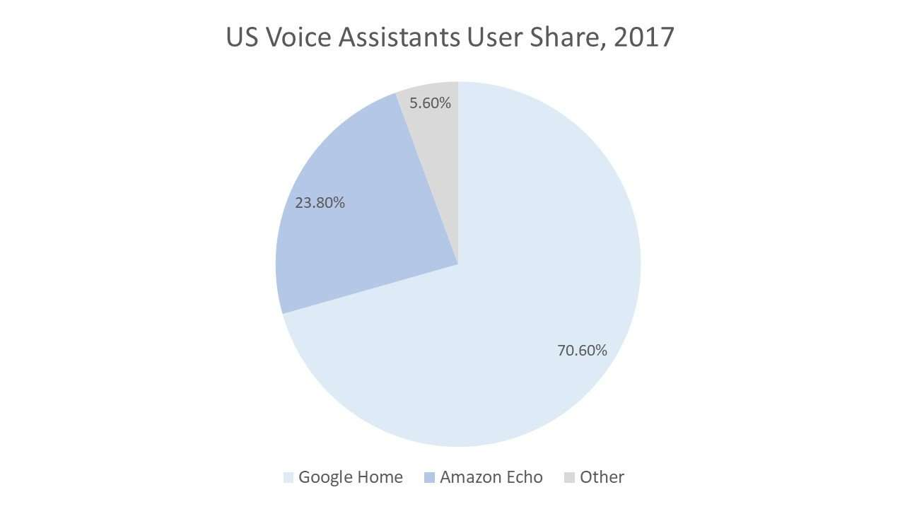 US Voice Assistants User Share, 2017