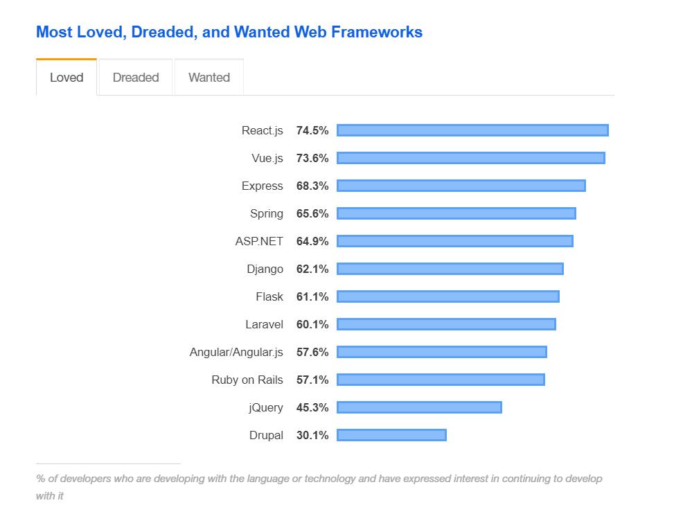 Web framework ranking