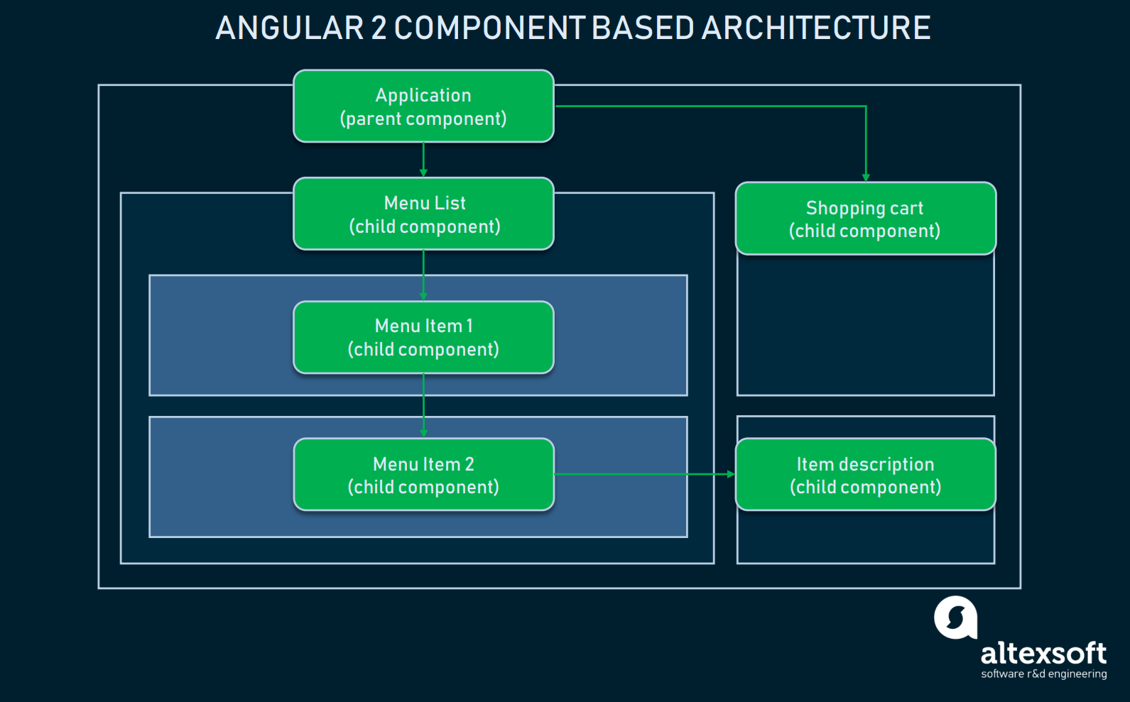 component based architecture angular 2