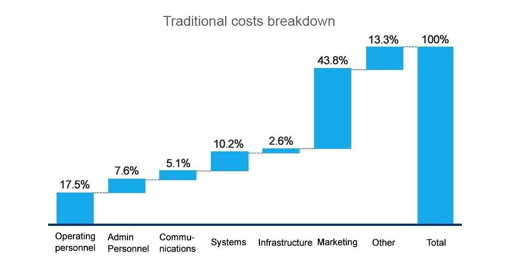 ota cost distribution