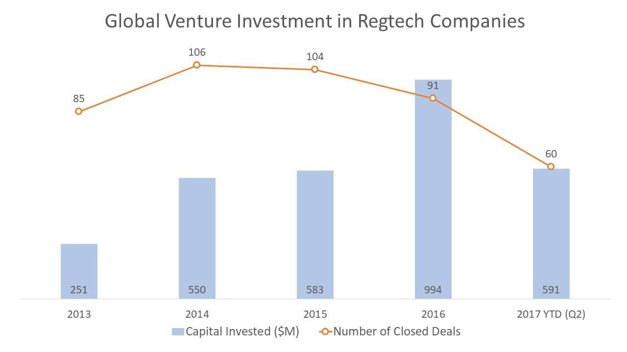 Global Venture Investment in Regtech Companies
