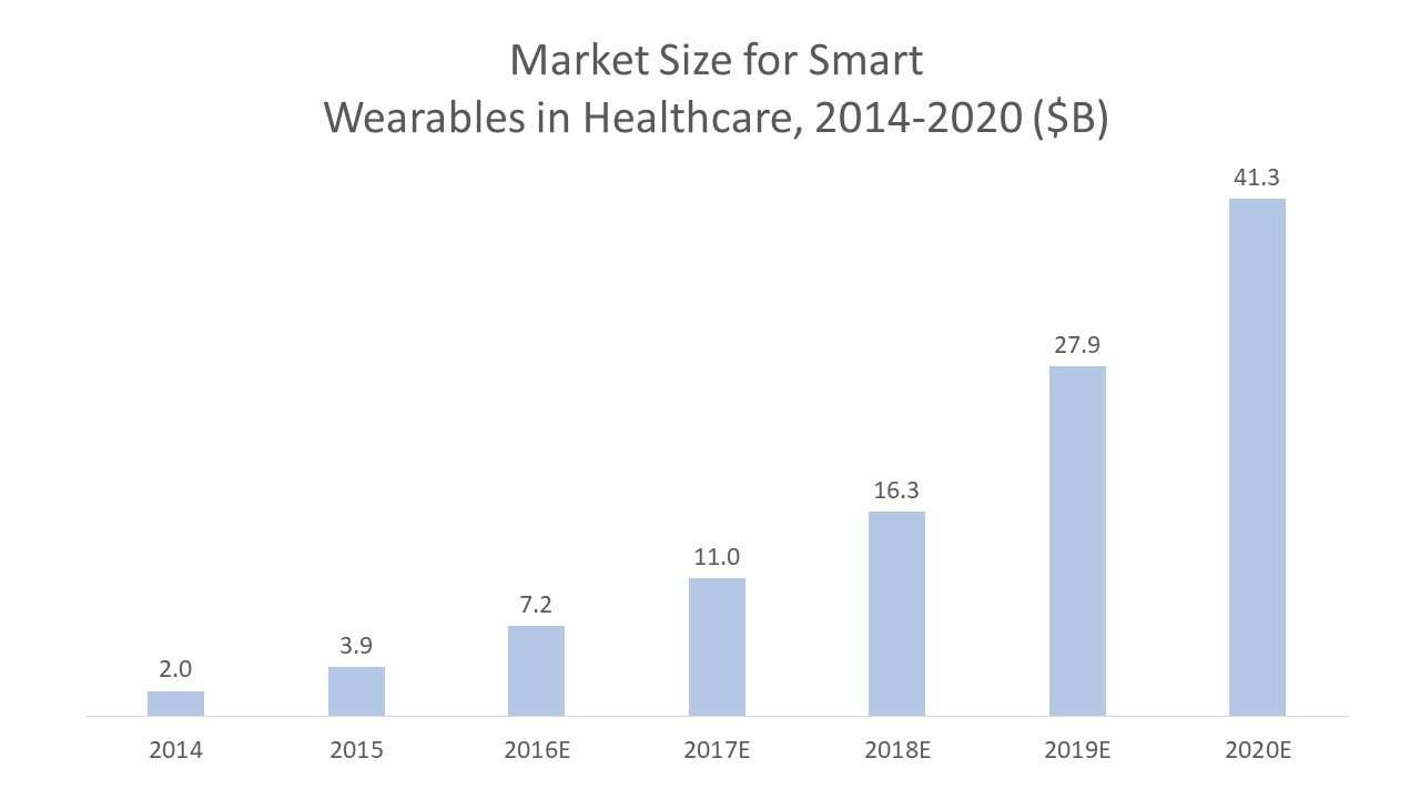 Market Size for Smart Wearables in Healthcare 2014-2020
