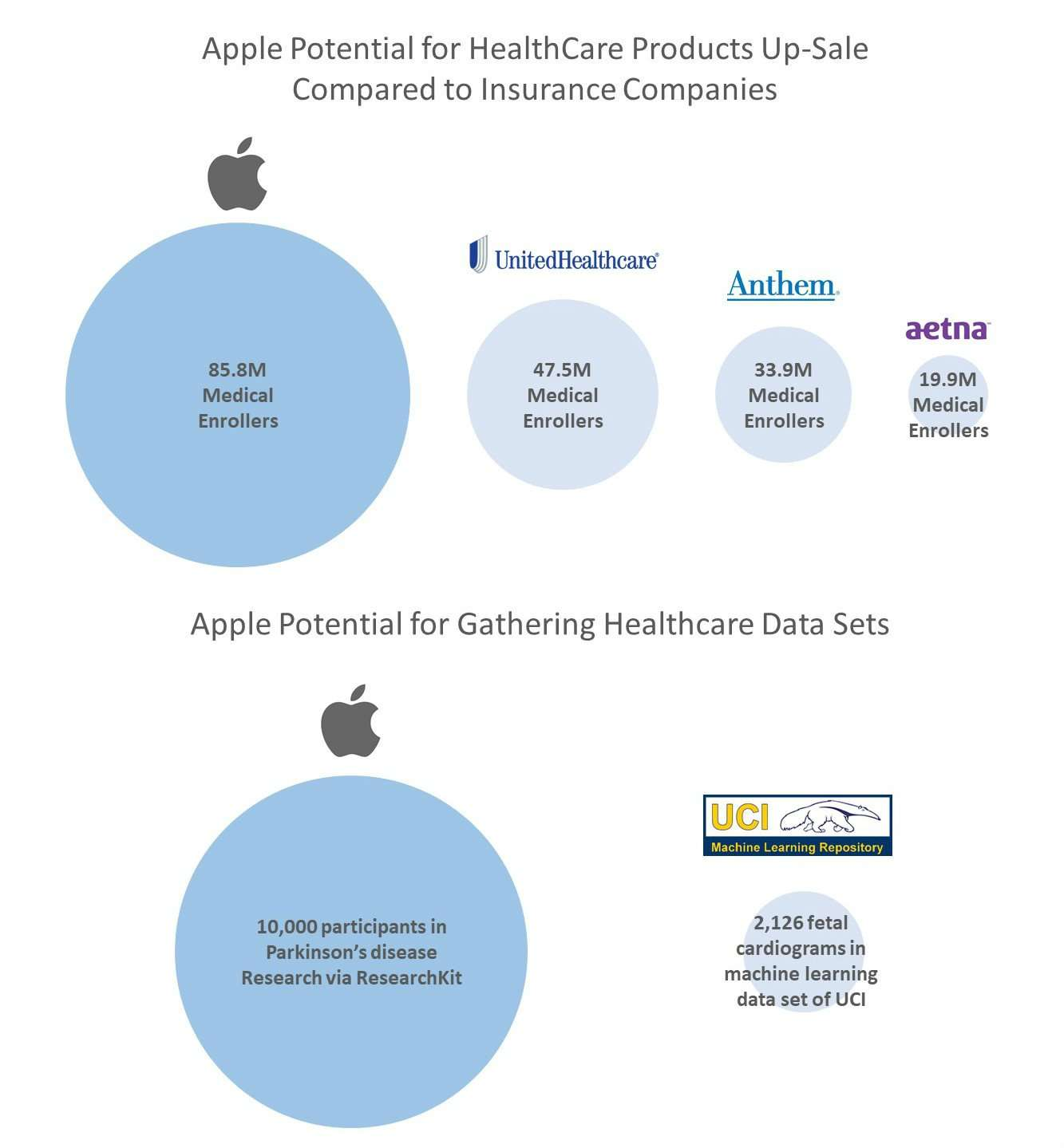 Apple Potential in HealthCare
