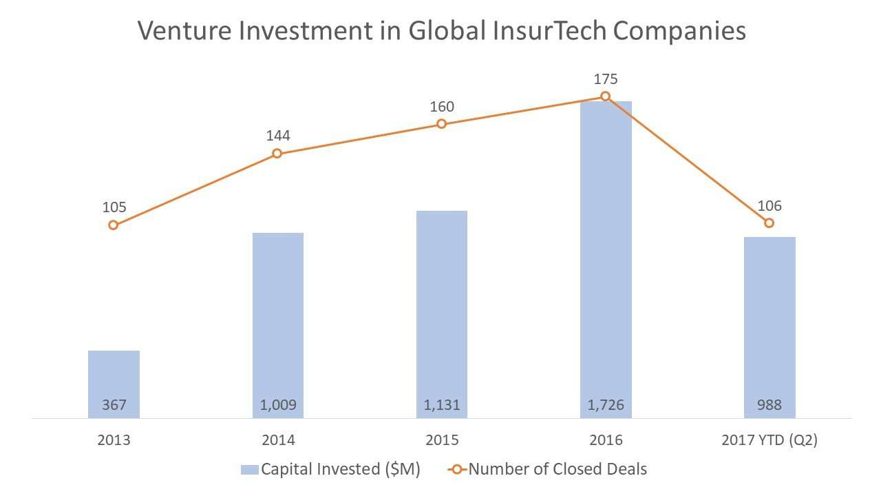 Venture Investment in Global InsurTech Companies