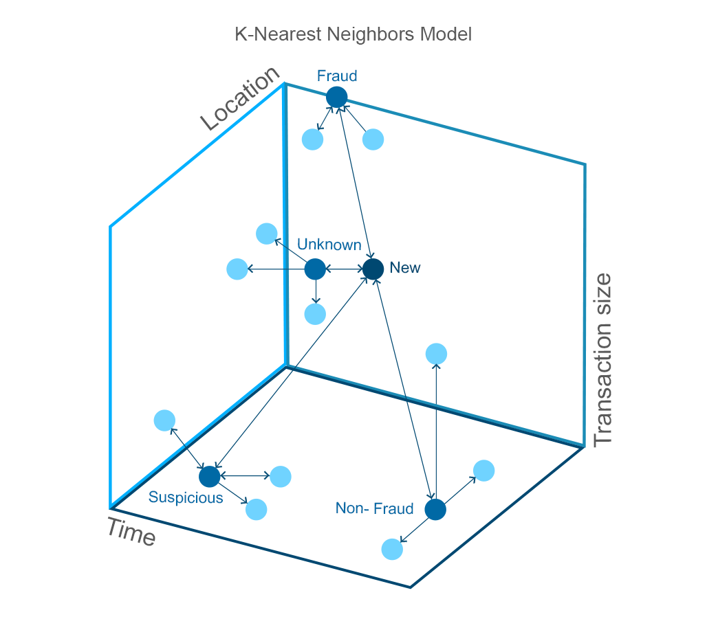 K-Nearest Neigbours Model